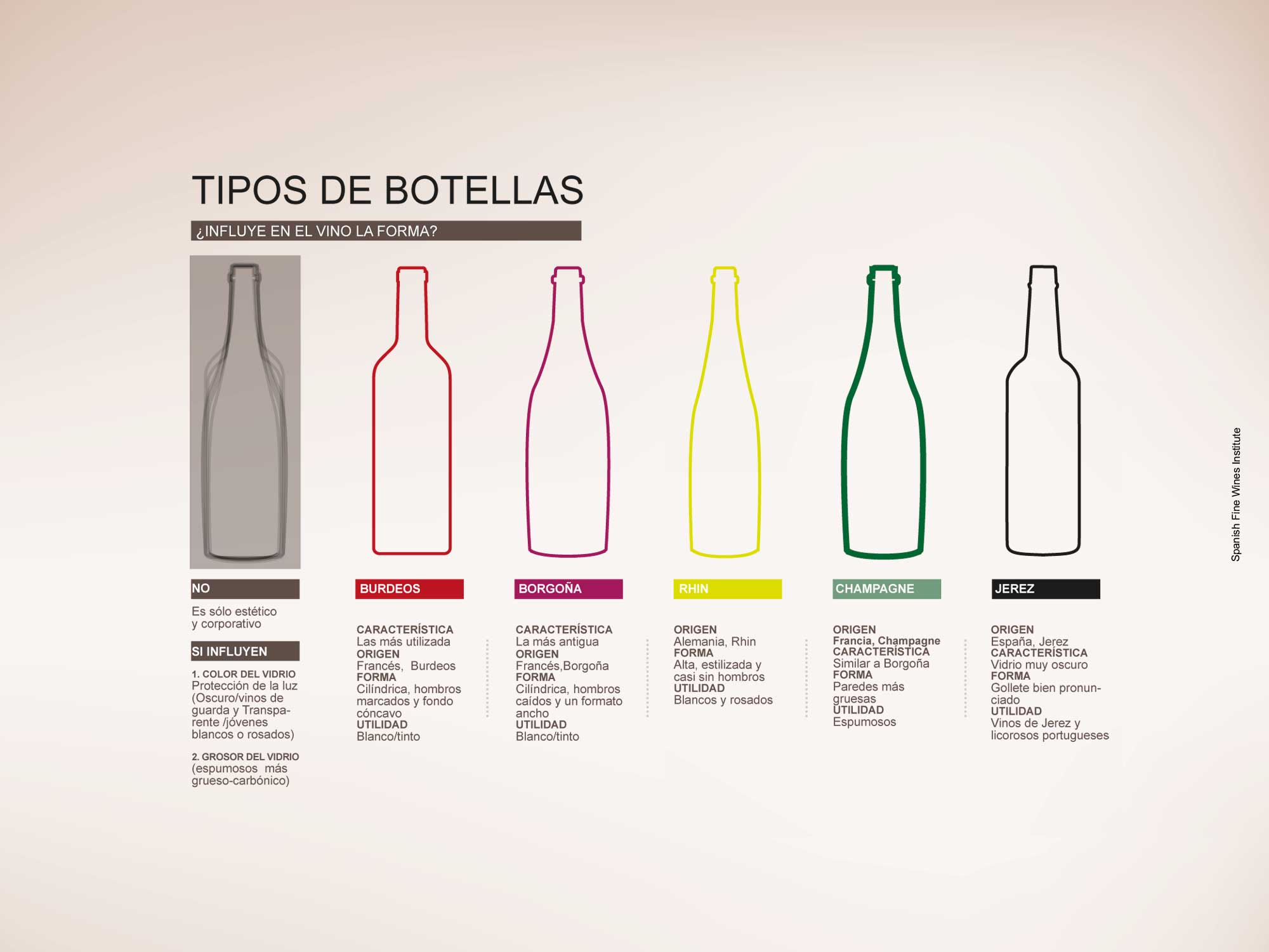 TYPES OF BOTTLES: MARKING THE DIFFERENCE